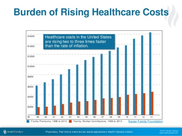 rising-healthcare-costs-why-we-have-to-change-3-638