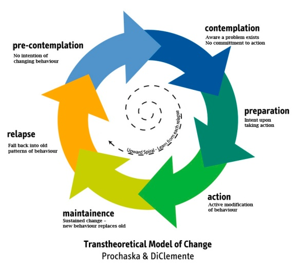 Stages-of-Change-graphic